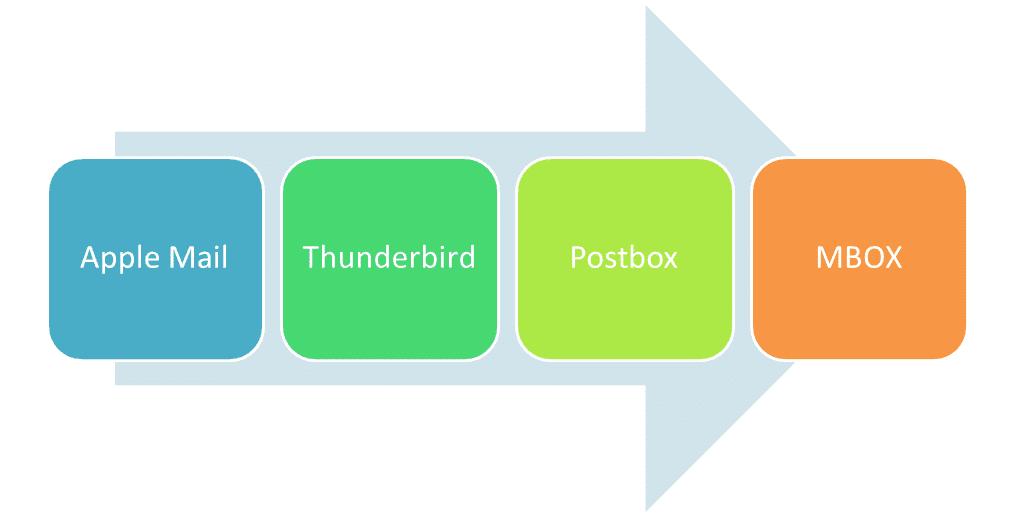 mbox converter free